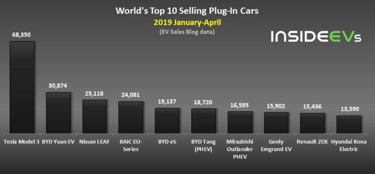 Top 10 elektromos autó / plug-in hibrid eladások világszinten 2019 január-április