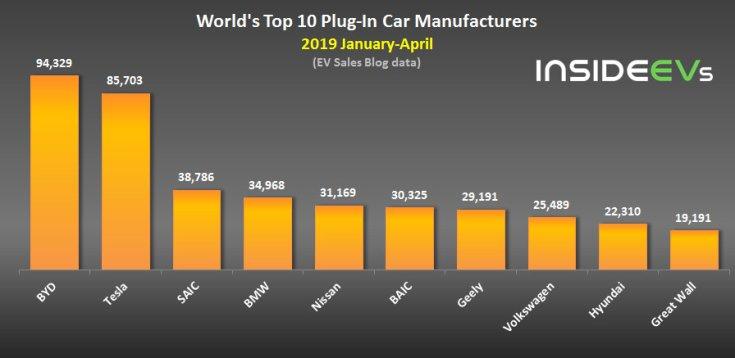 Top 10 legnagyobb elektromos autókat és plug-in hibrideket gyártó vállalat világszinten 2019 január-április