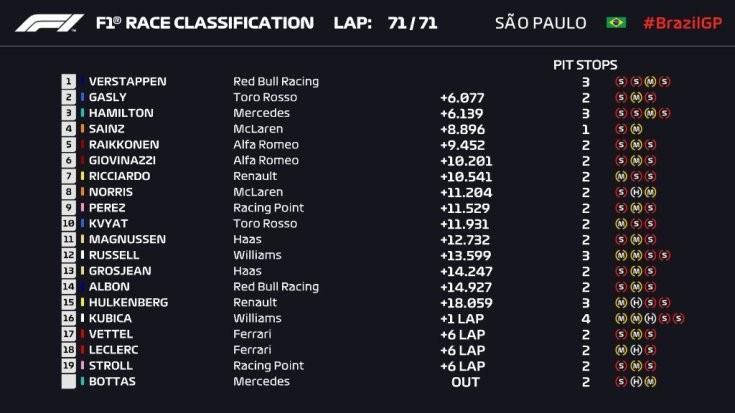 A 2019-es F1-es Brazil Nagydíj végeredménye