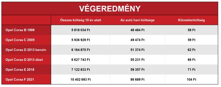Opel Corsa fenntartási költségek összehasonlító táblázat