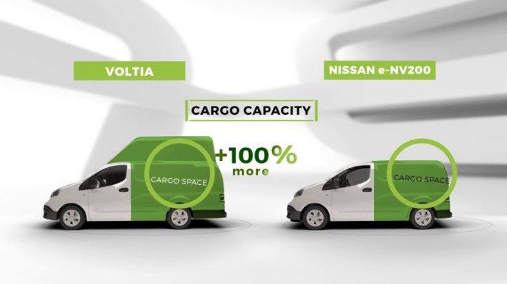 Nissan e-NV200 raktérméret-növekedés