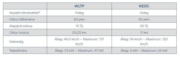 NEDC vs. WLTP mérési ciklus