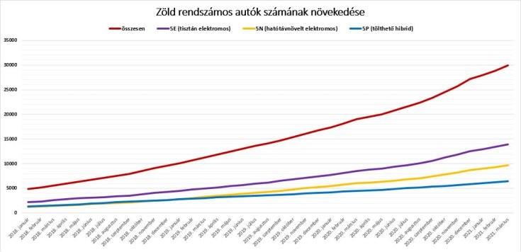 zöld rendszámos autók számának növekedése – grafikon